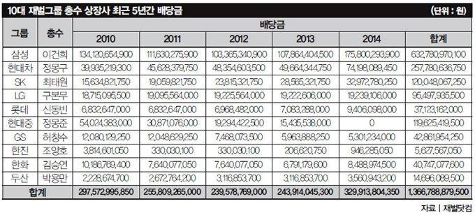 10대 그룹 총수들 역대 최대 배당금 잔치