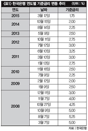 대출금리 2% 부동산 '훈풍' 과열 '역풍' 맞나