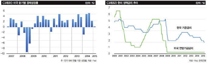 美 금리 9월 인상 유력 韓 외국인 투자자금 유출 우려 덜어
