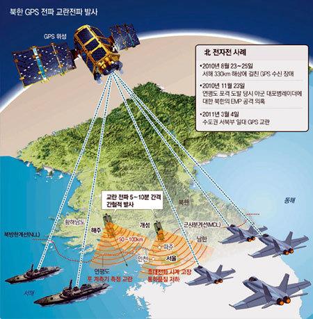 한국軍이 美 GPS에 목매는 까닭