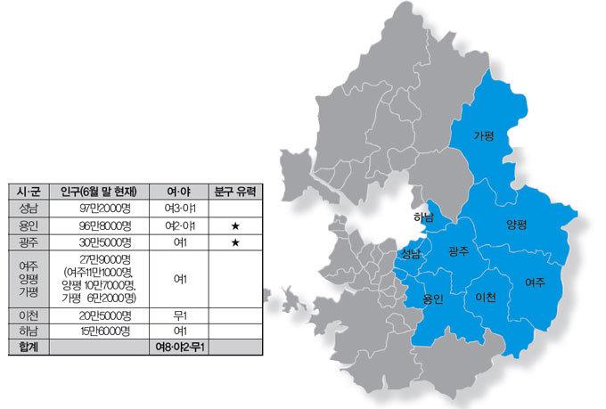 원내 제1당, 전국 최대 선거구 경기도 표심에 달렸다