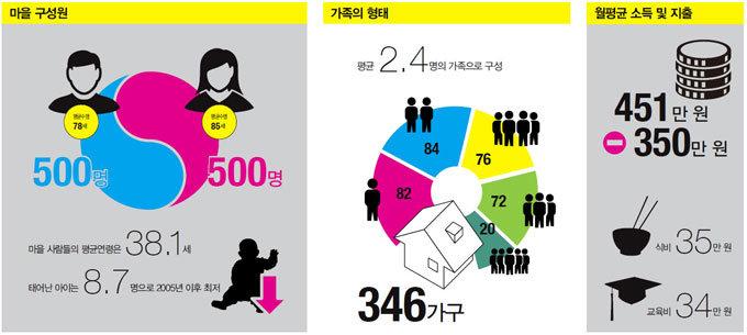대한민국이 1000명의 마을이라면