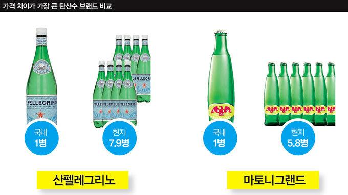 8배 비싼 수입 탄산수 한국 소비자는 '호갱님'