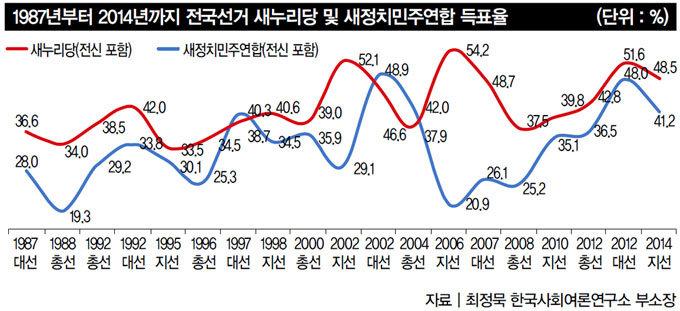 새정연 '통합행동' 움직이자 손학규 정계복귀설 모락모락