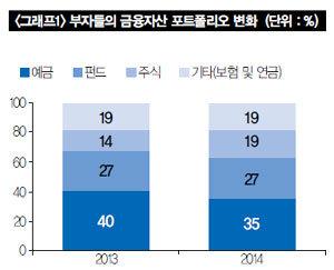 """2015 한국 부자들의 재테크 """"빚을 내서라도 투자한다"""""""