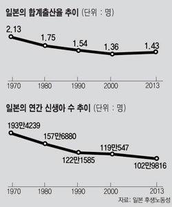 한국이 따라나선 '아베 모델' 저출산 대책