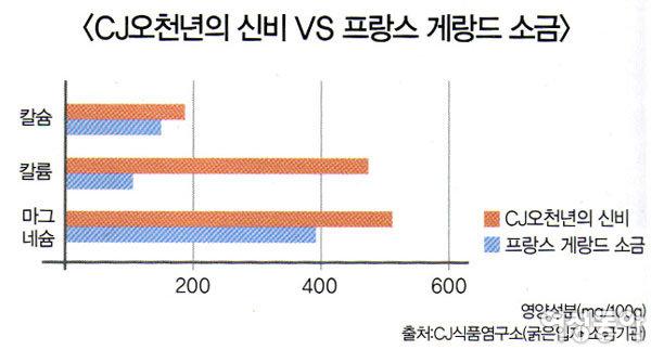 CJ제일제당 '백설 100% 신안 천일염 오천년의 신비'