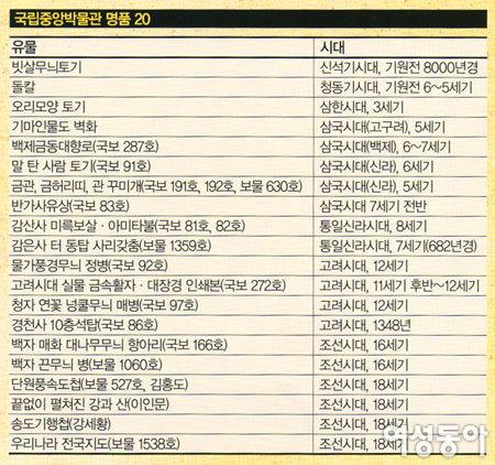 국립중앙박물관 한국 대표 유물 20선