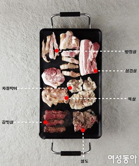 고기 굽기 달인이 되다