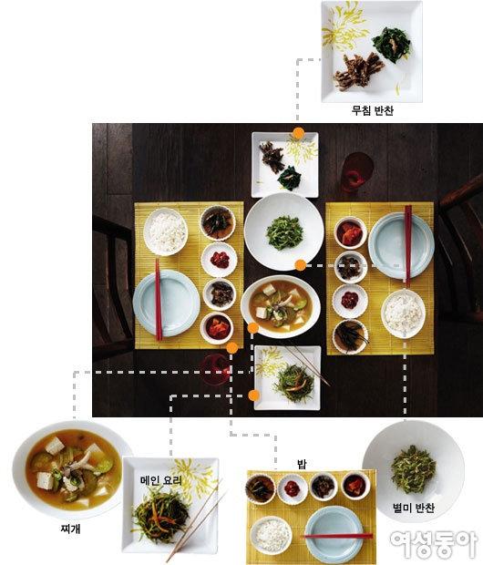 매일 밥상, 특별한 테이블 세팅