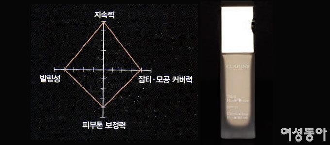 클라란스 에버래스팅 파운데이션 VS 스킨푸드 로열허니 꿀광 파운데이션