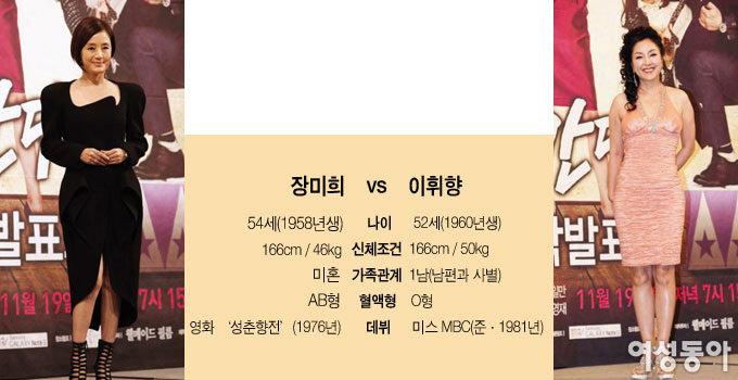 장미희 vs 이휘향 우아와 파격으로 매력 대결
