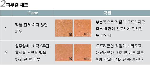 현명한 화장품 선택, 보다 나은 피부를 위한 실험실  직접 만든 천연 팩, 효과는 어디까지?