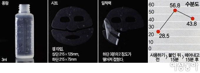 피부 응급 처방전 마스크 팩 실험실