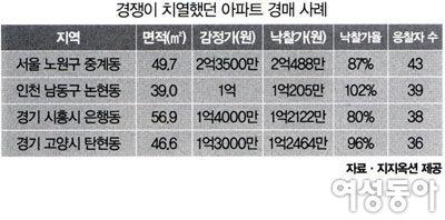 유망 지역&노하우 꼼꼼 공개