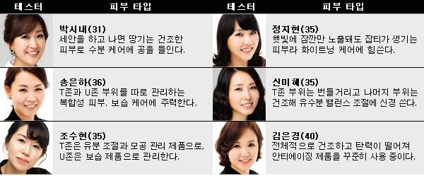'여성동아' 뷰티 품평단의 제품 리뷰~ 지금 주목할 만한 뷰티 신제품 ①