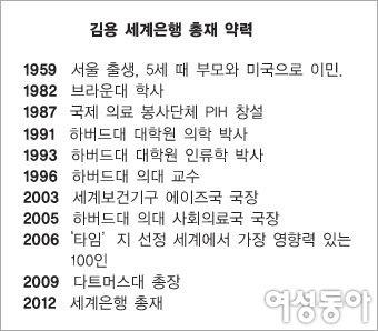 김용 세계은행 총재의 세상을 바꾸는 힘