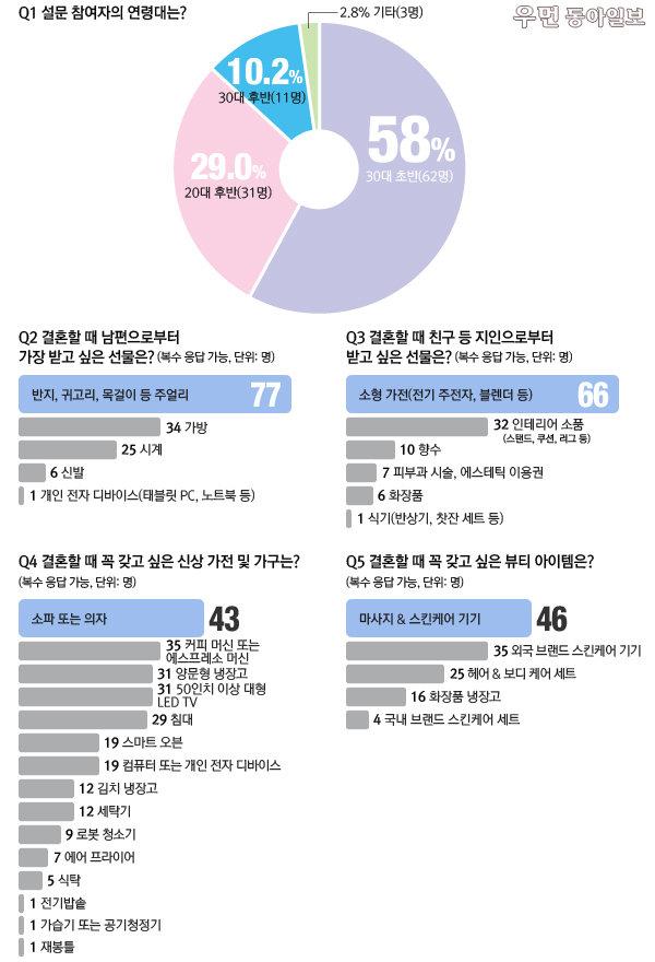 '여성동아'와 웨딩 컨설턴트 '듀오웨드'가 제안하는 결혼선물백서 ②