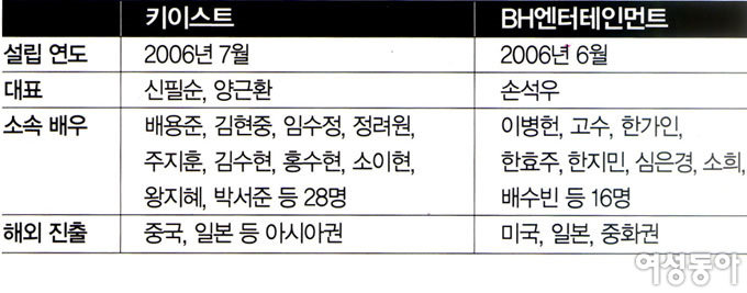 배용준의 키이스트 vs 이병헌의 BH엔터