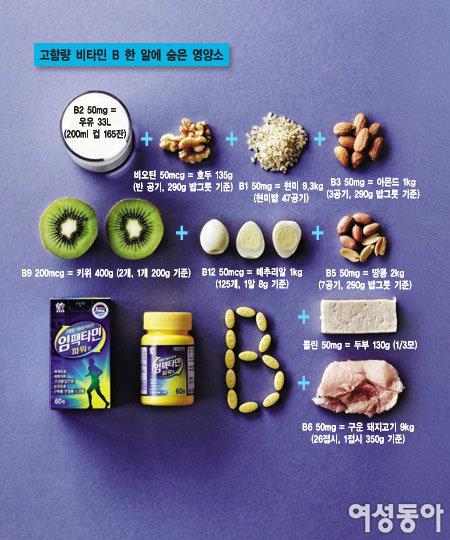 건강한 영양제, 고함량 비타민제 한 정 속에 숨은 영양소
