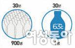 63℃ 저온살균 우유