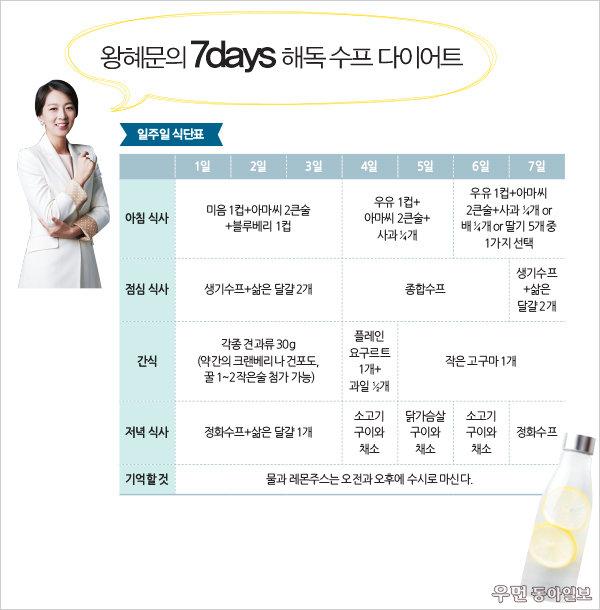 7일에 3kg 감량! 해독 수프 다이어트~ 몸짱 한의사 왕혜문의 맛있는 디톡스 제안