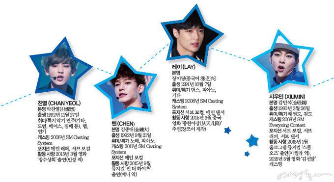'따로 또 같이' 아시아 사로잡은 EXO