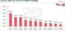 분양가상한제 시행 주춤? 서울 재건축 0.21% '들썩'