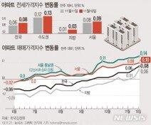 상한제 시행 후 더 올랐다…서울 아파트값, 한 주새 0.1%↑