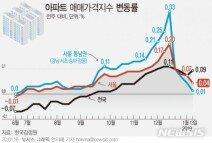 강남4구 아파트값 상승세 '끝물'…서초, 30주만에 보합