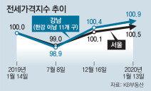 치솟는 전셋값… 서울 사상최고