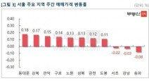 서울 위축 속 수용성 '풍선효과' 도드라졌다…'2·20 대책' 미반영