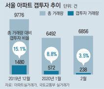 부동산 시장 냉각에… 서울 갭투자 15.1→3.5% 급감