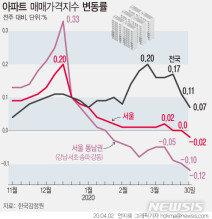 서울 전역으로 퍼진 하락장세…부동산 침체기 오나
