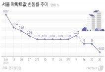 정부 규제에도 버티던 서울 집값 '코로나'에 무너졌다