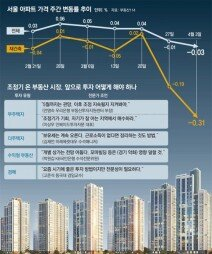 """""""집값 조정, 하반기까지 지속될지 불확실… 폭락 가능성은 작아"""""""