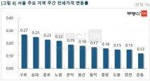 서울 아파트값 '숨 고르기'…사업 '기대감' 강남재건축 상승