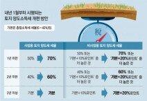 [머니 컨설팅]주말농장 땅, 내년부터 양도세 인상
