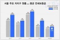 서울 원룸 전세 1년 만에 9.3%↑…서초구는 평균 2.6억원
