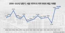 서울시민, 경기도 아파트 가장 많이 샀다…타지역 매입량 역대 최대