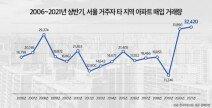 """""""집값 계속 오른다"""" 서울 거주자, '아파트 원정투자' 역대 최고"""