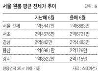 서울 원룸 전세도 1년새 9.3% 올라