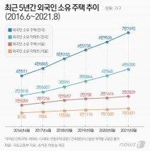 외국인 주택 5년만에 91.8% 급증…서울 아파트 '1만2401가구' 샀다