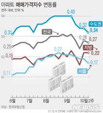 주택시장 변곡점 오나…막힌 대출에 수도권 집값 상승폭 축소