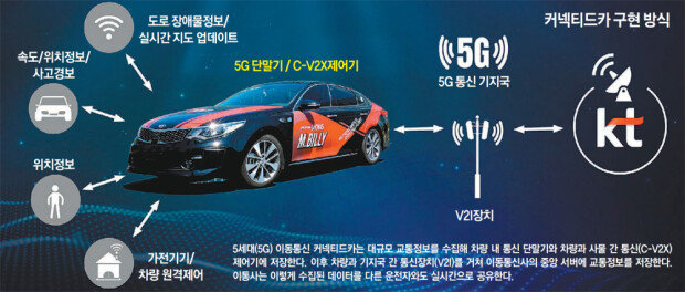 Hyundai Mobis, KT join hands for 5G-based connected car technology