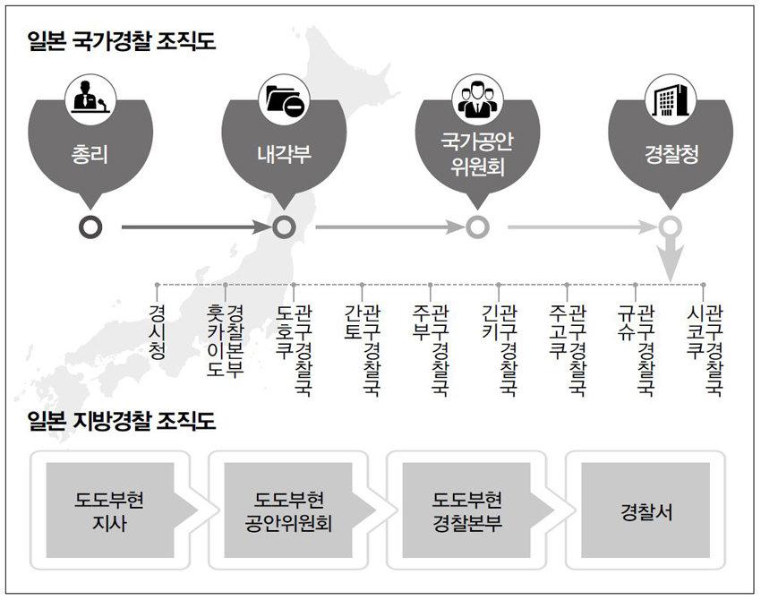 국가-지방 이원화 일본 경찰제도 분석