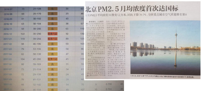 산둥성 대기가 양호한 편이라고 밝히고 있는 중국 자료.(왼쪽) '신경보'가 2월 7일 베이징 공기가 국제기준에 도달했다는 소식을 전하고 있다. [강민수]