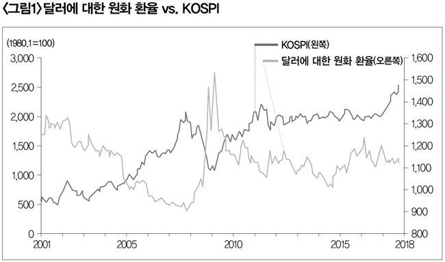 [출처 : 한국은행 경제통계정보시스템]