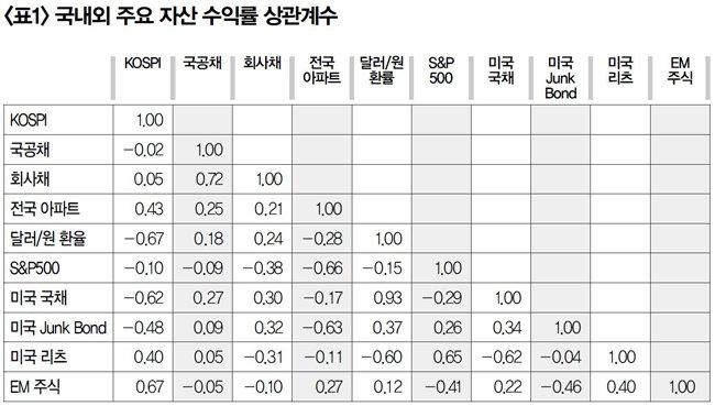 주 : 2002~2016년의 연간 자산별 수익률(전년 동기 대비)의 상관계수 값 [출처 : 한국은행 경제통계정보시스템(ECOS), 블룸버그]