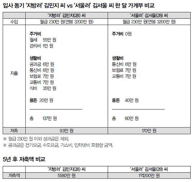 '지방러'들의 서러운 '서울생활기'